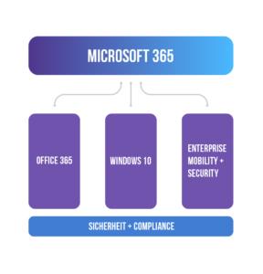 Microsoft 365 - die drei Säulen